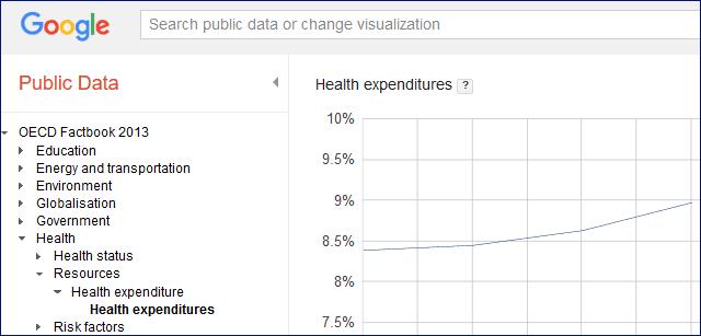 google public data research