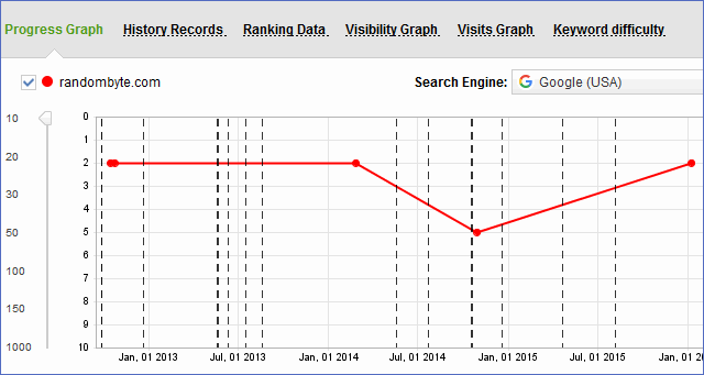 link assistant rank tracker