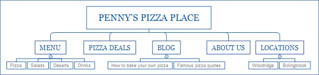proper website structure