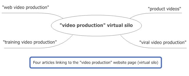 virtual silos
