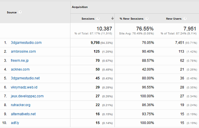 top referral traffic