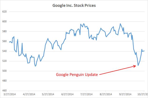 google inc stock prices