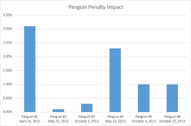 penguin penalty impact