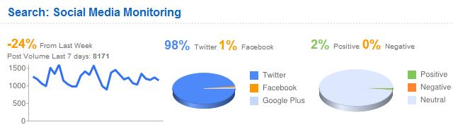 actionly social media monitoring