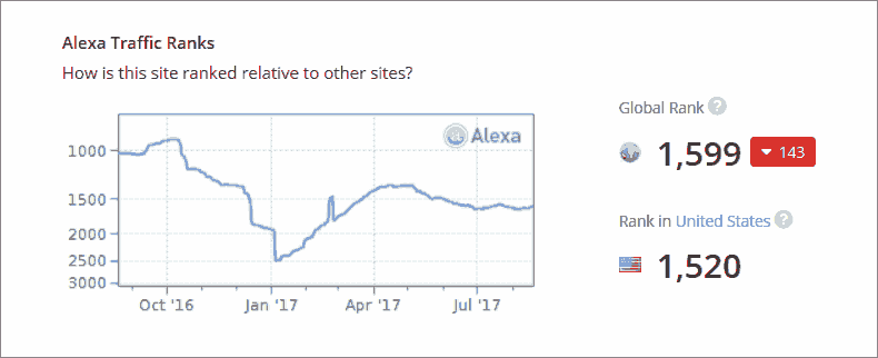 evaluate site popularity