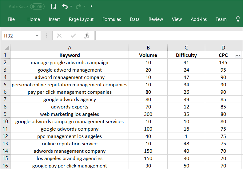 sort keywords according to ppc values